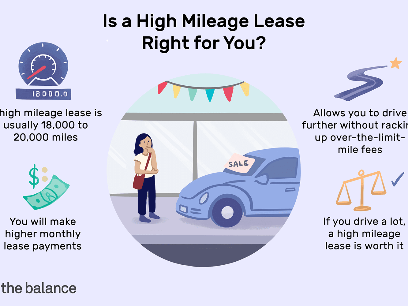 Is A High Mileage Lease Right For Me