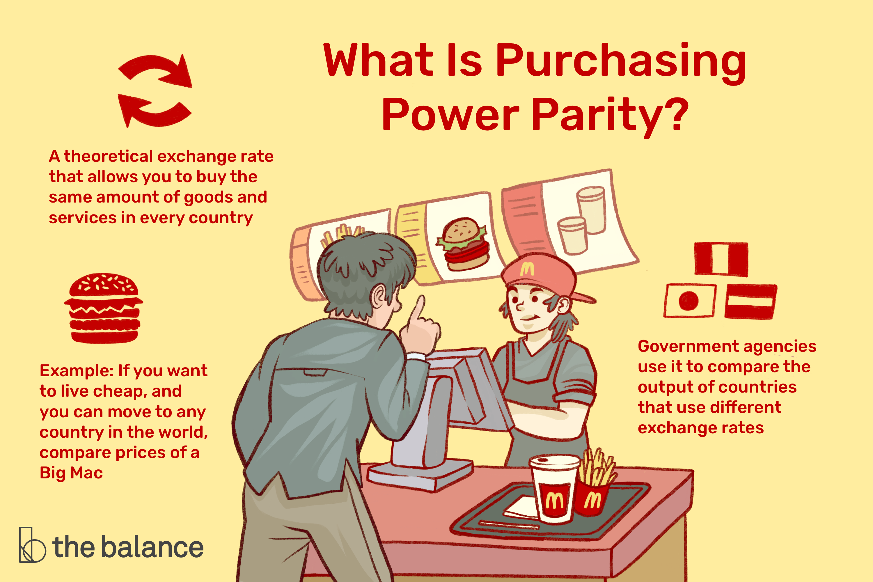Purchasing Parity Ppp