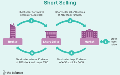 A Short Selling Definition and Explanation