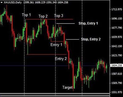 Triple Top with Multiple Entry Points and Stops on Gold Daily Chart