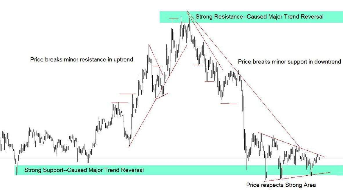 minor and major support and resistance on 1-minute chart