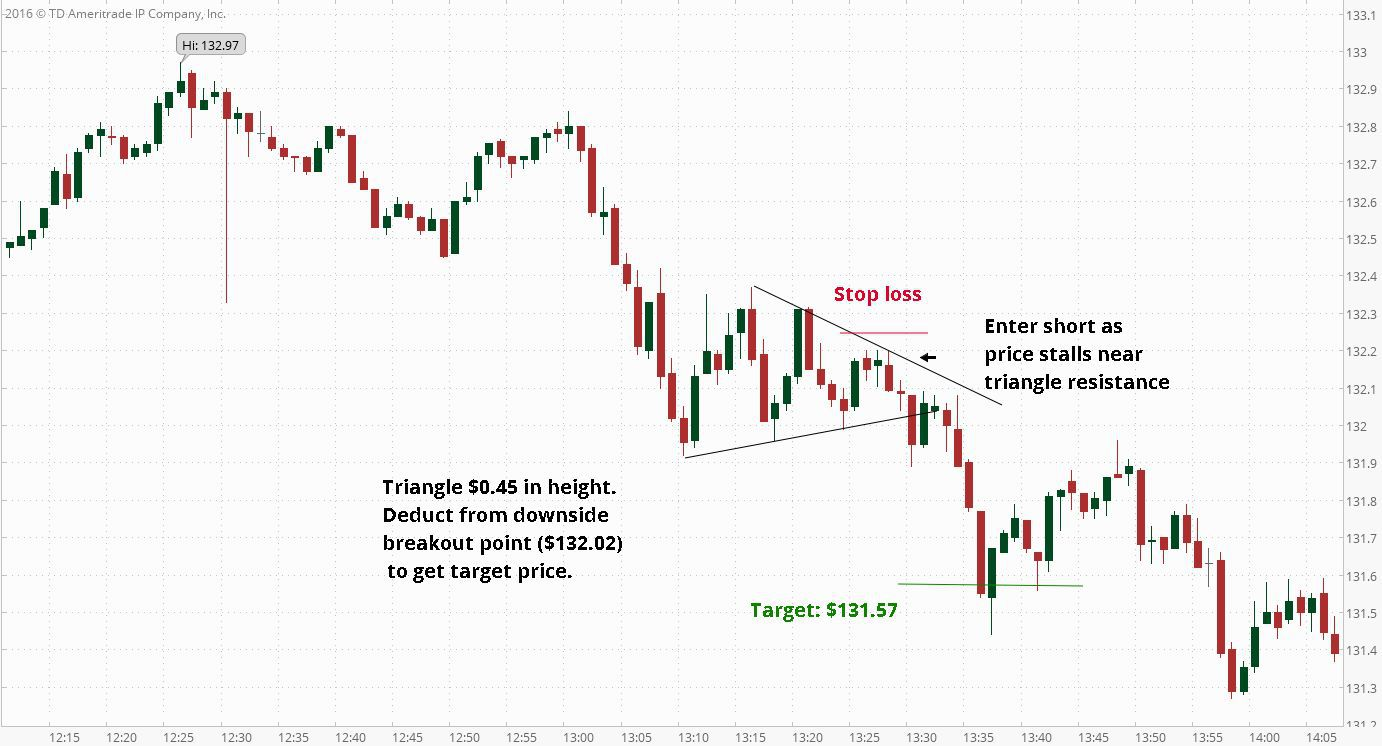 A to Z List of Options Trading Strategies