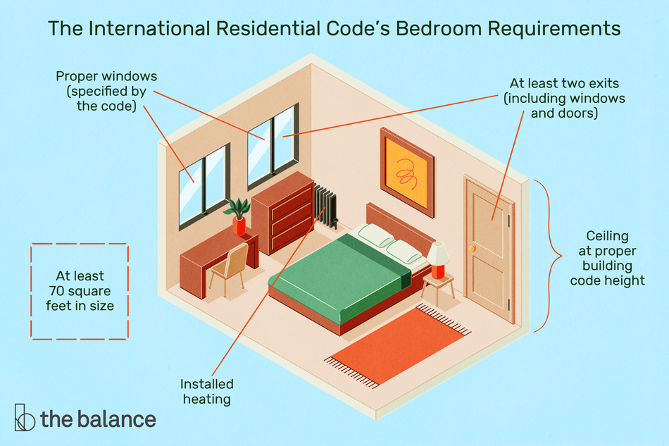 """Image shows a bedroom with two windows, a door, a radiator, a dresser, desk, bed, and rug. Text reads: """"The international residential code's bedroom requirements: proper windows (specified by the code); at least two exits (including windows and doors); at least 70 square feet in size; installed heating; ceiling at proper building code height"""""""