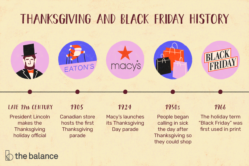 "Image shows a timeline. Text reads: ""Thanksgiving and black friday history: late 19th century–president lincoln makes the thanksgiving holiday official. 1905–Canadian store hosts the first thanksgiving parade; 1924–Macy's launches its thanksgiving day parade; 1950s–People began calling in sick the day after thanksgiving so they could shop; 1966–The holiday term 'black friday' was first used in print"""