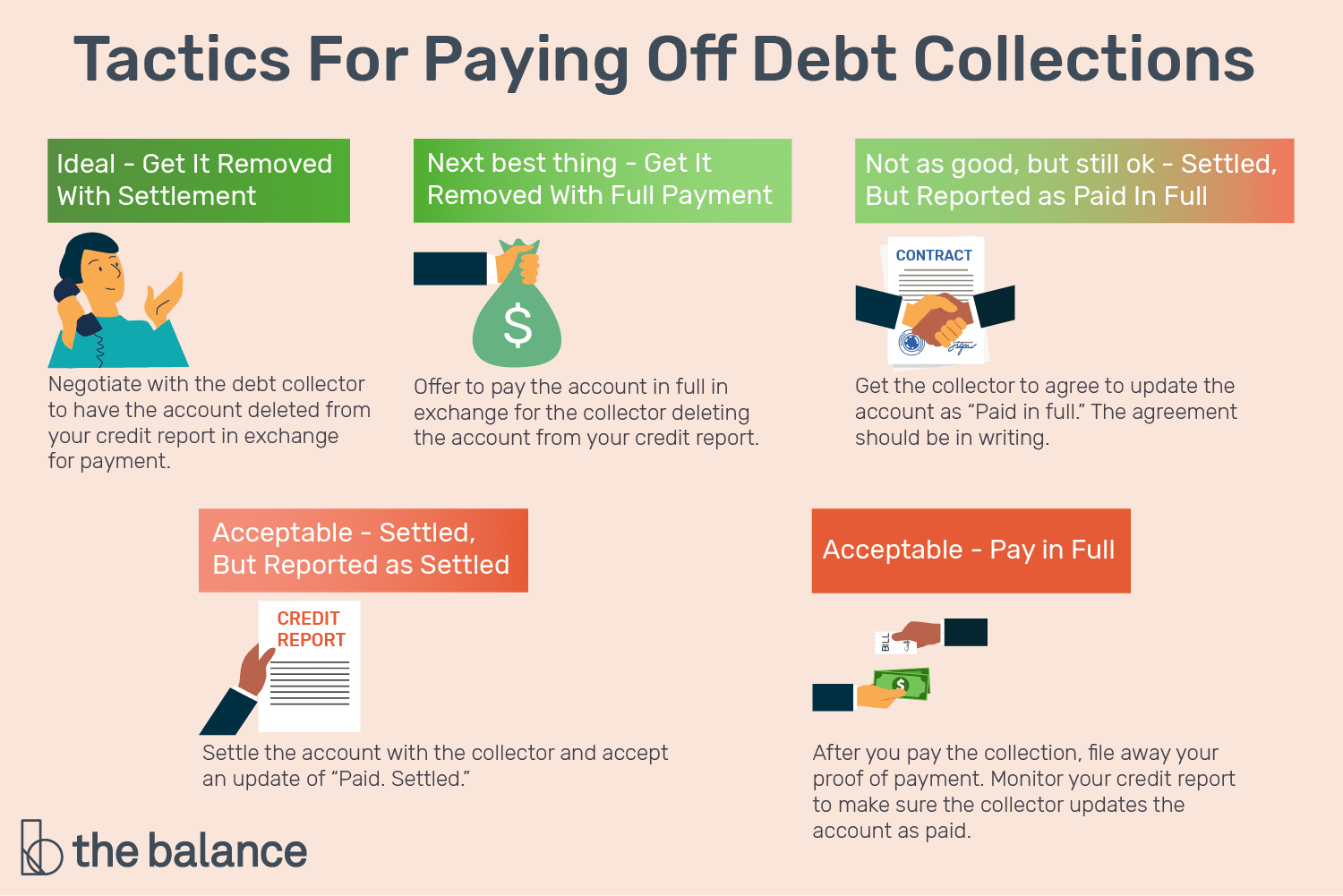 Tactics For Paying Off Debt Collections
