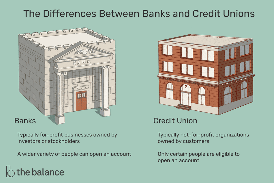 "Image shows a bank and a credit union. Text reads: ""The differences between banks and credit unions. Banks: typically for-profit businesses owned by investors or stockholders; a wider variety of people can open an account. Credit union: typically not-for-profit organizations owned by customers; only certain people are eligible to open an account"""