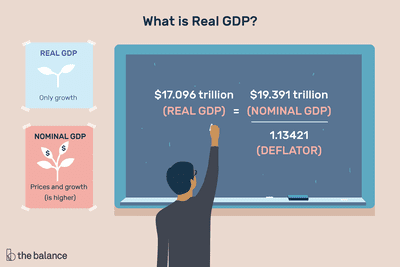 Real GDP: Definition, Formula, Comparison to Nominal