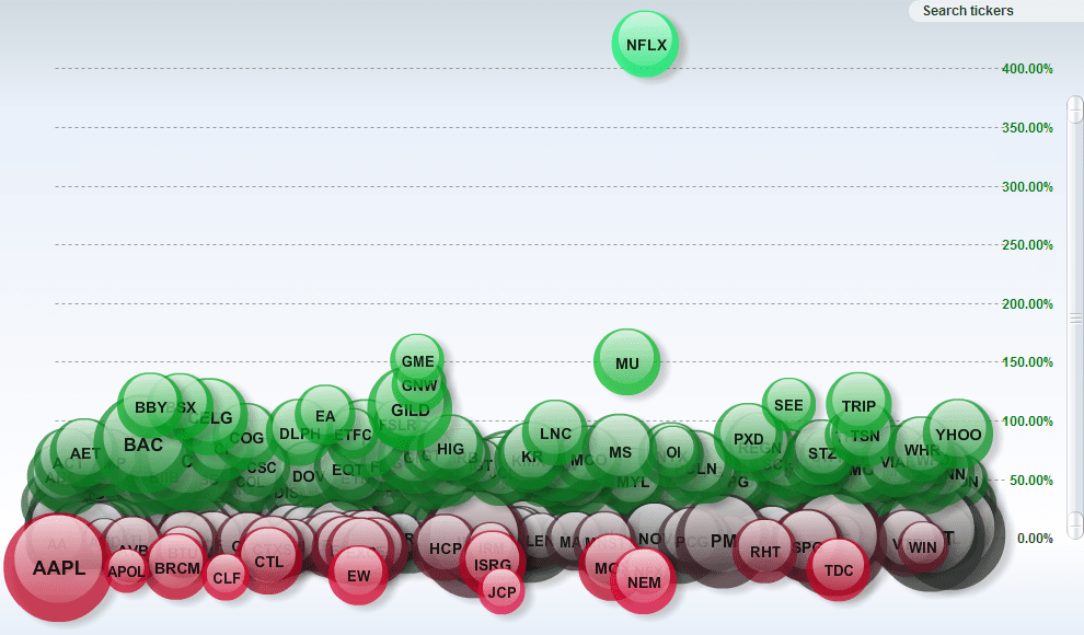Bubble map of stock market performance.
