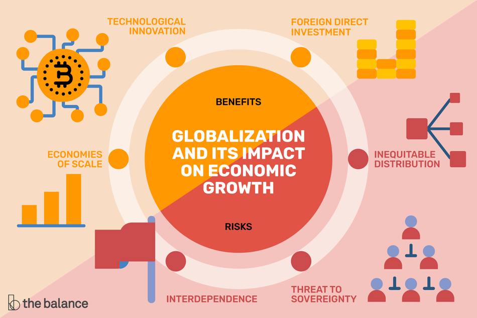 This illustration shows the globalization and its impact on economic growth.