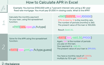 Calculate Loan Payments and Costs: Formulas and Tools