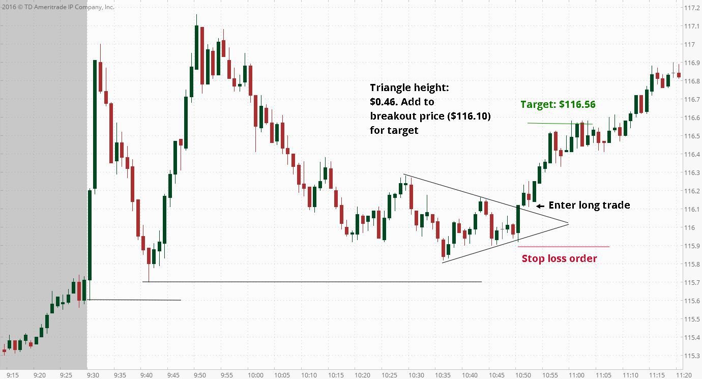 Triangle Breakout with Stop Loss and Target