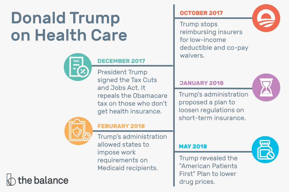 Health Care Insurance >> Donald Trump On Health Care Consequences Of His Plan