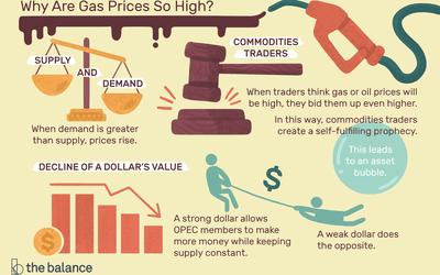 What Makes Oil Prices So High