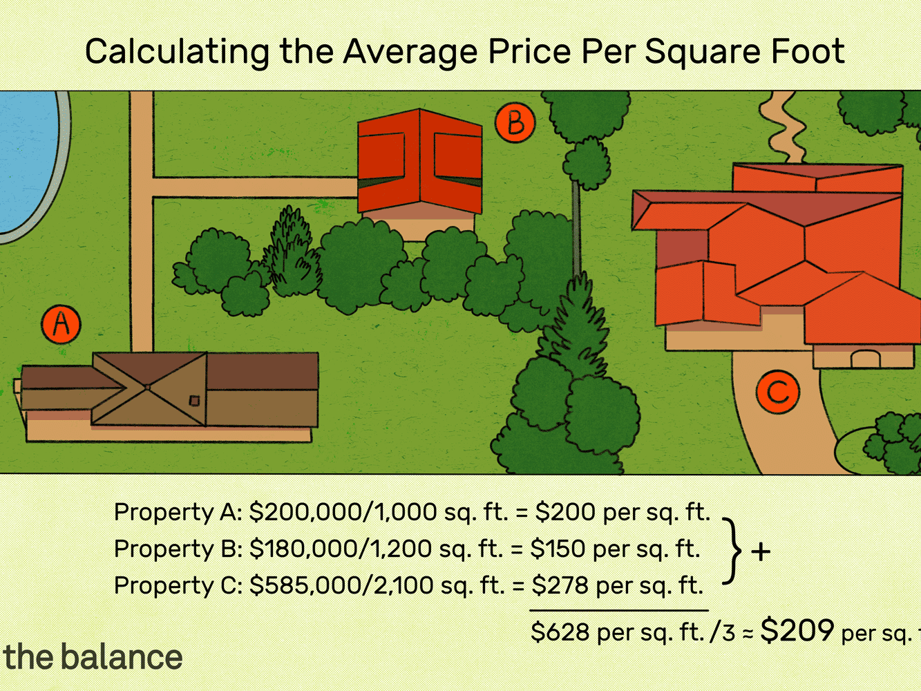Price Per Square Foot How To Figure