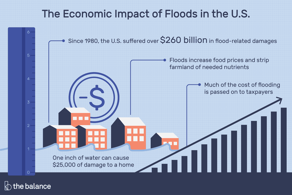 The economic impact of floods in the U.S. One inch of water can cause $25,000 of damage to a home Since 1980, the U.S. suffered over $260 billion in flood-related damages Much of the cost of flooding is passed on to taxpayers Floods increase food prices and strip farmland of needed nutrients