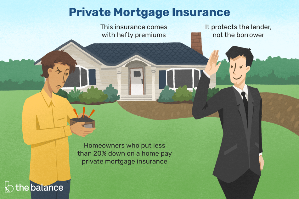 This illustration shows what private mortgage insurance is, including details that it is for homeowners who put less than 20% down on a home, it protects the lender and not the borrower, and that it may come with hefty fees.