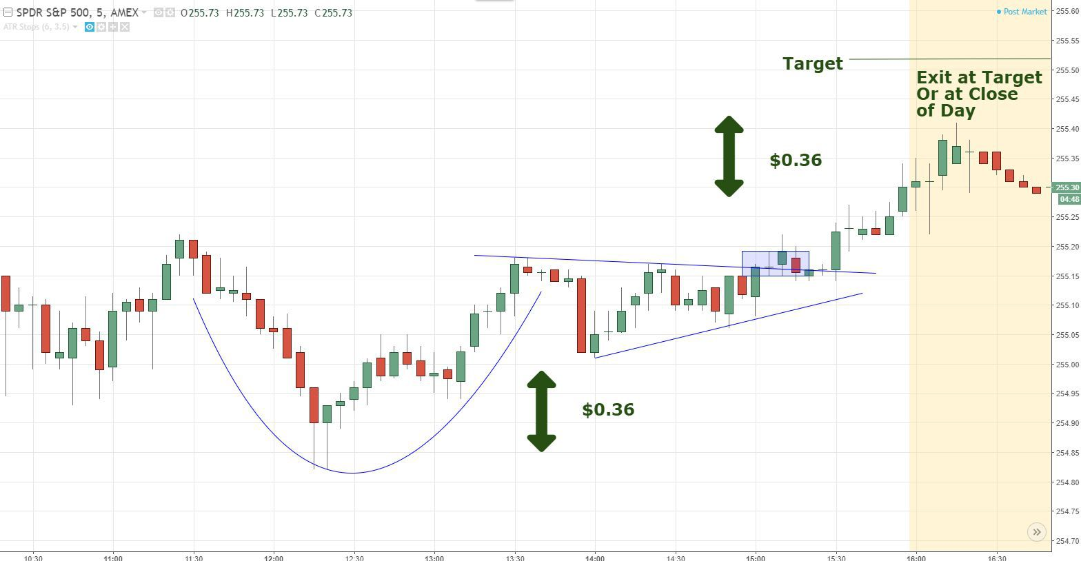 Cup and Handle Target Options