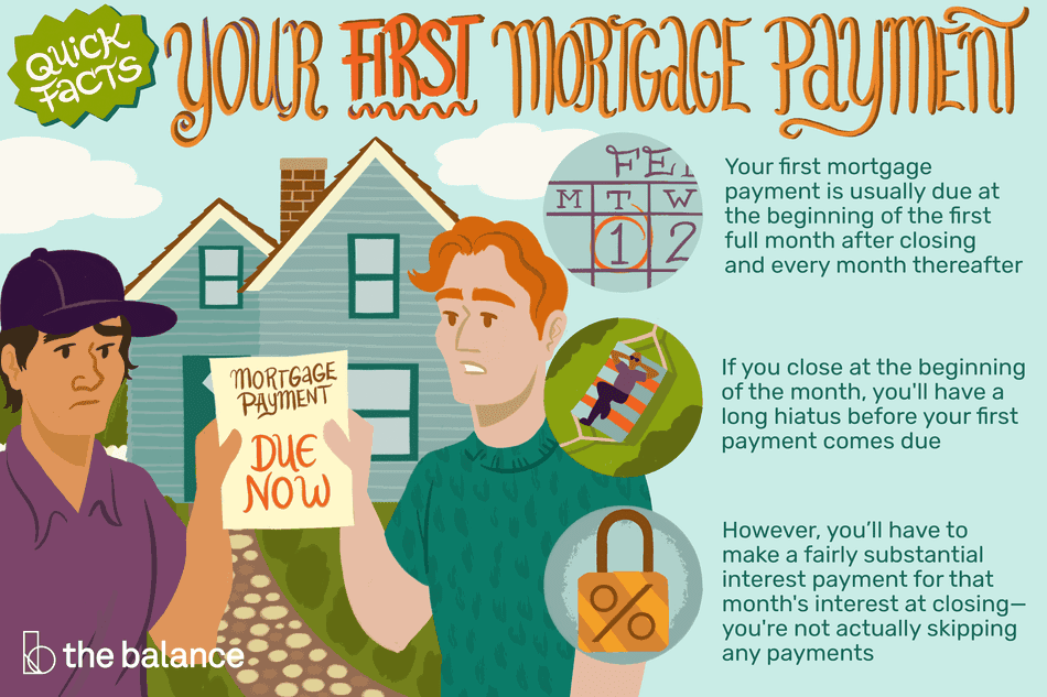 Quick Facts: Your First Mortgage Payment. Your first mortgage payment is usually due at the beginning of the first full month after closing and every month thereafter If you close at the beginning of the month, you'll have a long hiatus before your first payment comes due However, you'll have to make a fairly substantial interest payment for that month's interest at closing—you're not actually skipping any payments