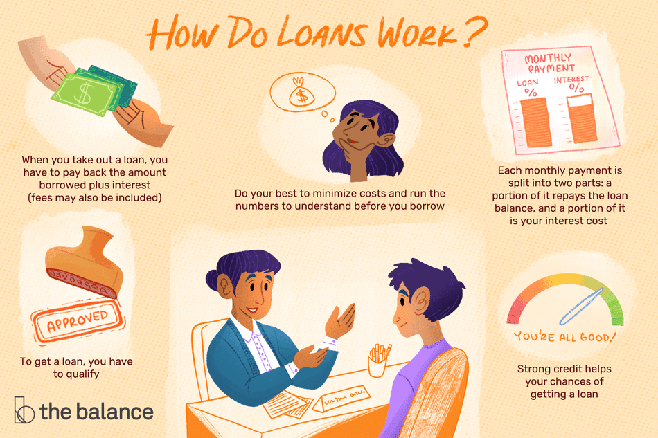 "This illustration describes how loans work including ""When you take out a loan, you have to pay back the amount borrowed plus interest (fees may also be included), ""To get a loan, you have to qualify,"" ""Do your best to minimize costs and run the numbers to understand before you borrow,"" ""Each monthly payment is split into two parts: a portion of it repays the loan balance, and a portion of it is your interest cost,"" and ""Strong credit helps your chances of getting a loan."""
