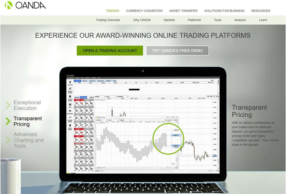 Non expiring forex demo account