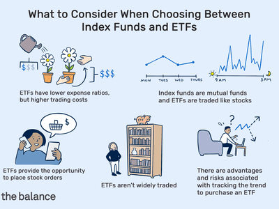 what to consider when choosing between index funds and ETFs: ETFs have lower expense ratios, but higher trading costs, ETFs provide the opportunity to place stock orders, index funds are mutual funds and ETFs are traded like stocks, there are advantages and risks associated with tracking the trend to purchase an ETF