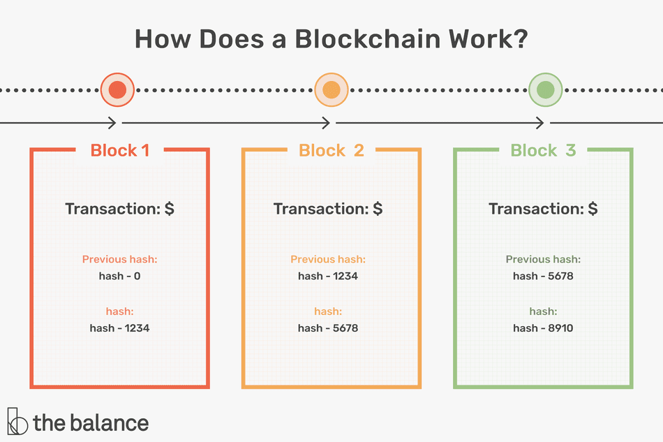 How Does a Blockchain Work?