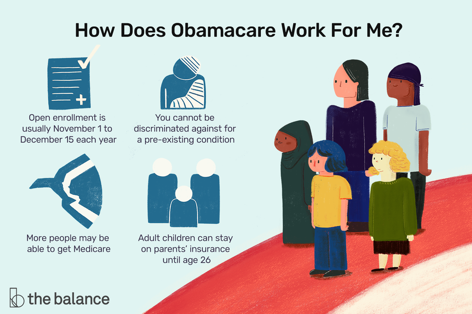 How does Obamacare work? Open enrollment is usually November 1 to December 15 each year. You cannot be discriminated against for a pre-existing condition. More people may be able to get Medicare. Adult children can stay on parents' insurance until age 26.