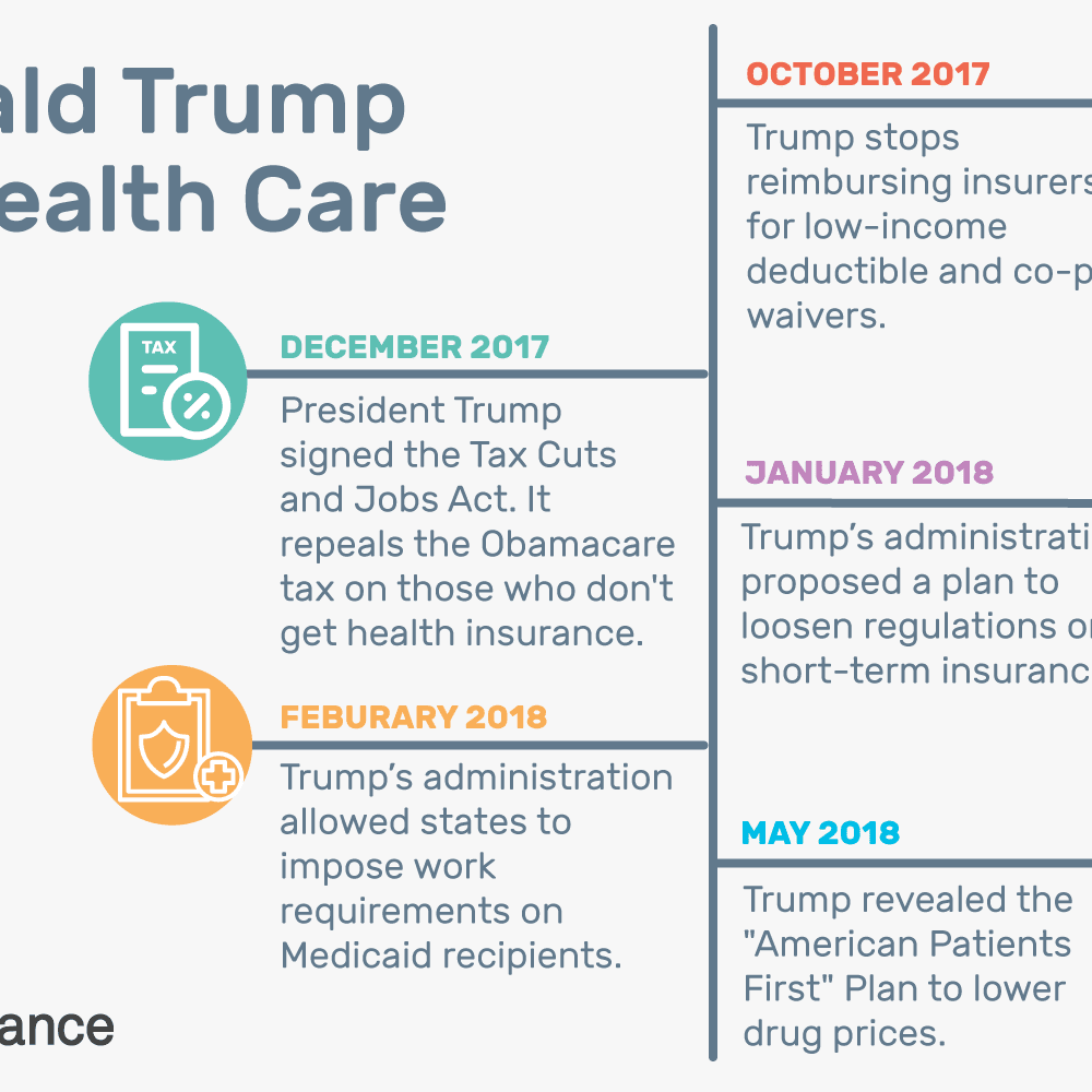 Health Care Plans >> Donald Trump On Health Care Consequences Of His Plan