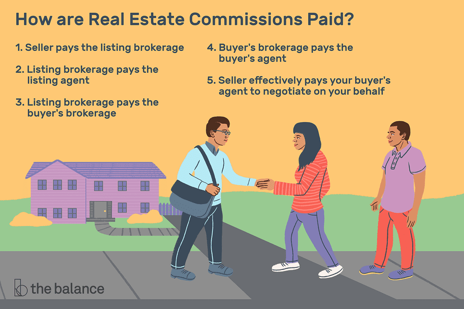 How are relate estate commissions paid? Seller pays the listing brokerage, listing brokerage pays the listing agent, listing brokerage pays the buyer's brokerage, buyer's brokerage pays the buyer's agent, seller effectively pays your buyer's agent to negotiate on your behalf.