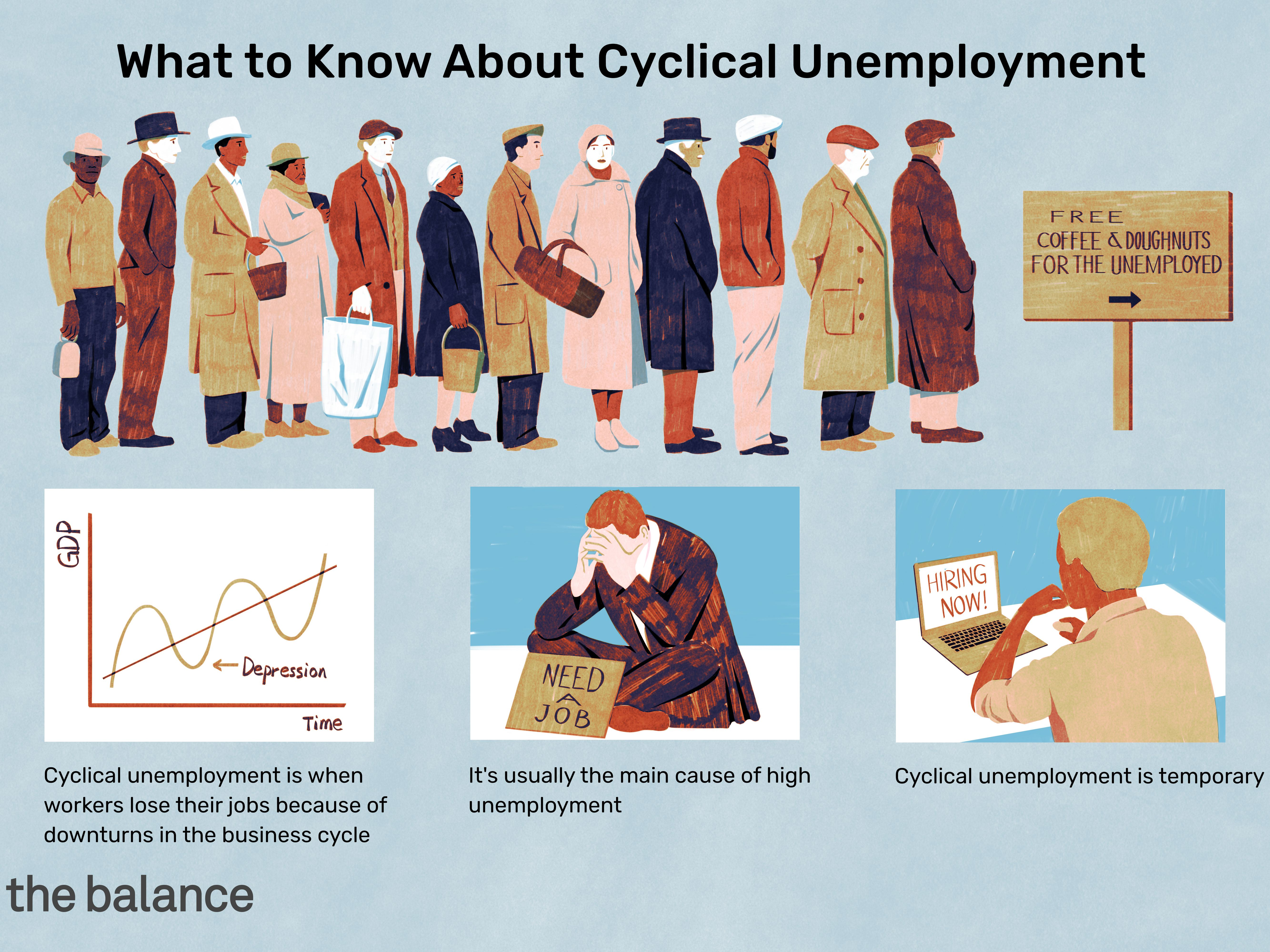 Cyclical Unemployment Definition, Causes, Effects