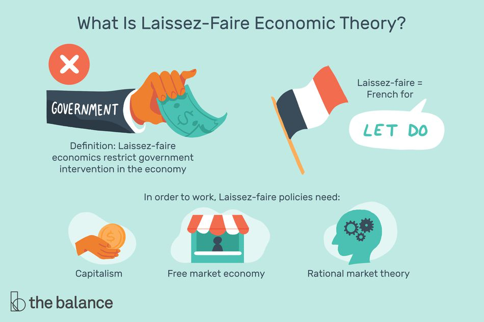 """This illustration answers What Is Laissez-faire economic theory, including """"Definition: Laissez-faire economics restrict government intervention in the economy,"""" """"Laissez-faire = French for,"""" and """"In order to work, Laissez-faire policies need: Capitalism, Free market economy, and """"Rational market theory."""""""