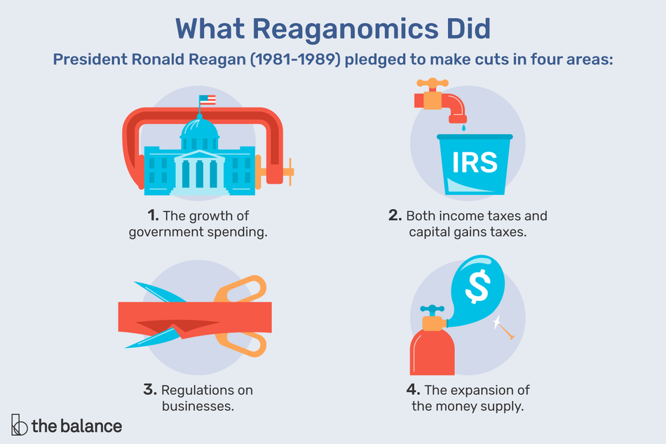 Illustration showing the aspects of Reaganomics: tax cuts, business regulations slashes, and slowing expanding the money supply, and rate of government spending.