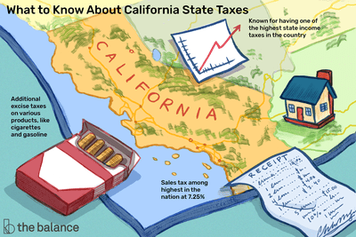 What to Know About California State Taxes. Additional excise taxes on various products, like cigarettes and gasoline. Known for having one of the highest state income taxes in the country. Sales tax among highest in the nation at 7.25%