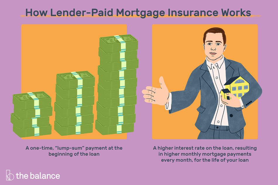 "Image shows two frames. One is three stacks of money, increasing in order of height. The other image shows a man in a suit holding a small house in one hand, and extending his other hand for a handshake. Text reads: ""How lender-paid mortgage insurance works: A one-time 'lump-sum' payment at the beginning of the loan. A higher interest rate on the loan, resulting in higher monthly mortgage payments every months, for the life of the loan."""