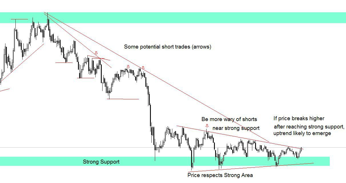 trading based off support and resistance