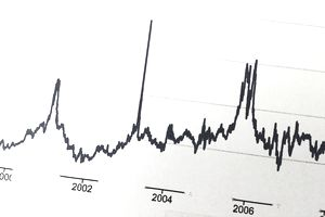 An image of a stock chart from the early 2000's