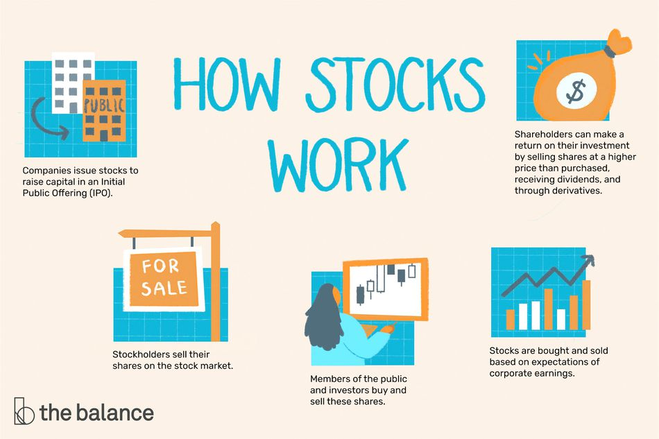 how stocks work: Companies issue stocks to raise capital in an Initial Public Offering (IPO). Stockholders sell their shares on the stock market. Members of the public and investors buy and sell these shares. Stocks are bought and sold based on expectations of corporate earnings. Shareholders can make a return on their investment by selling shares at a higher price than purchased, receiving dividends, and through derivatives.