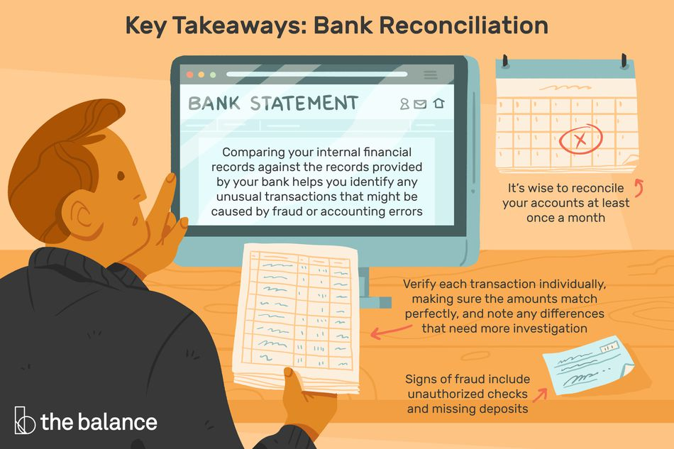 "This illustration describes bank reconciliation including ""Comparing your internal financial records against the records provided by your bank helps you identify any unusual transactions that might be caused by fraud or accounting errors,"" ""It's wise to reconcile your accounts at least once a month,"" ""Verify each transaction individually, making sure the amounts match perfectly, and note any differences that need more investigation,"" and ""Signs of fraud include unauthorized checks and missing deposits."""