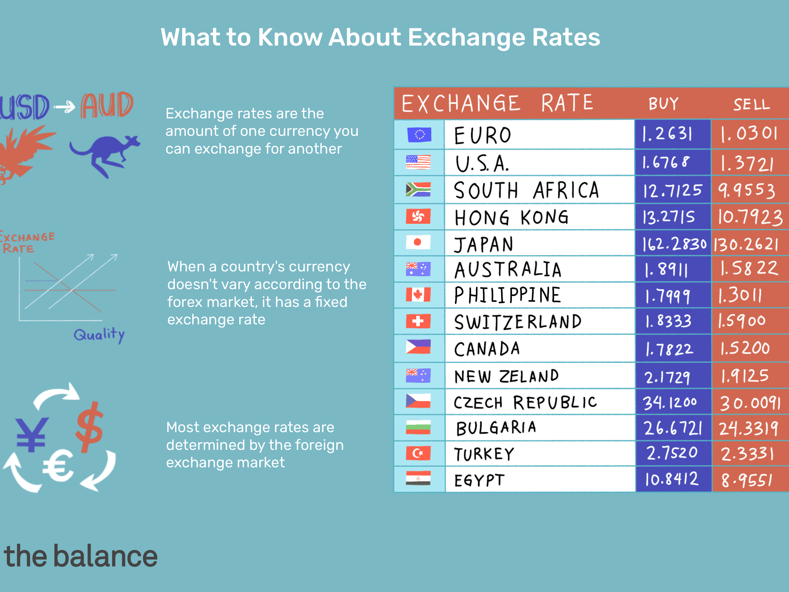 forex rate euro to peso