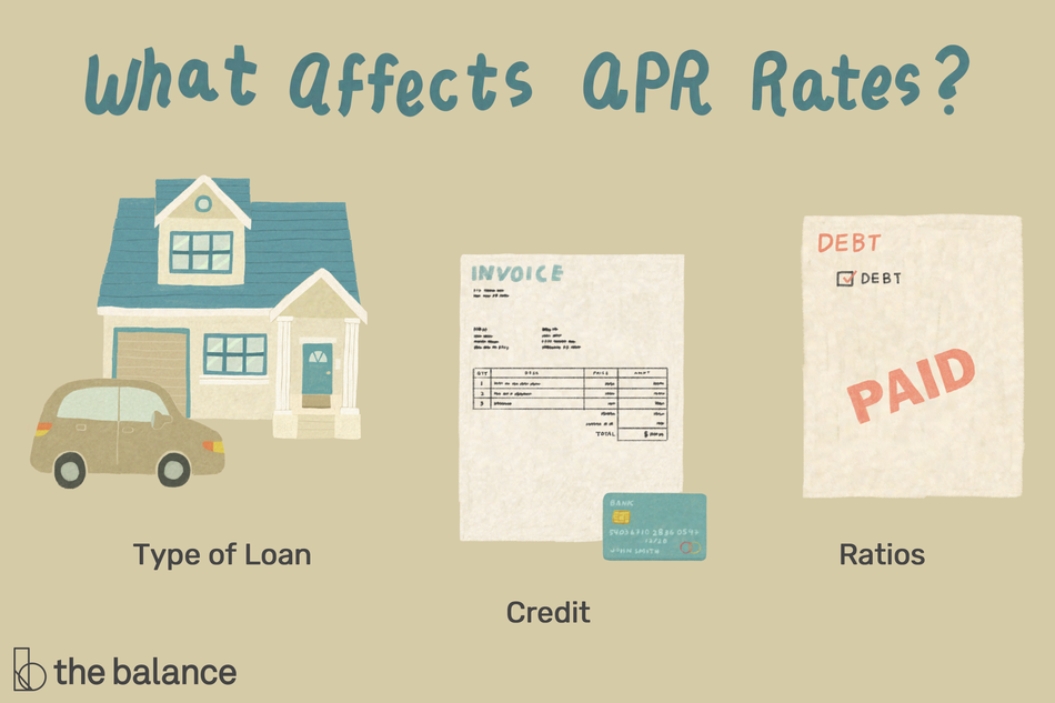 "Image shows a home with a car in front of it, a credit card bill, and a notice of debt payment. Text reads: ""What affects APR rates? Type of loan; credit; ratios"""