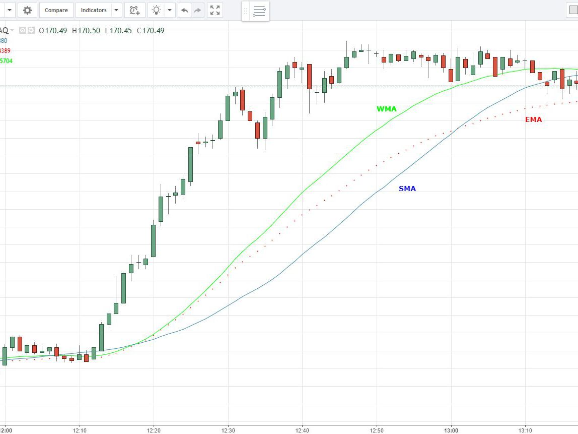 Simple, Exponential and Weighted Moving Averages