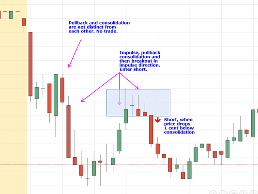 day trading setup in trending direction