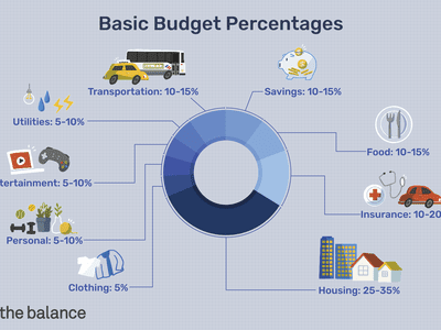 Image shows a circular graph broken down by budgeting percentages. Text reads: