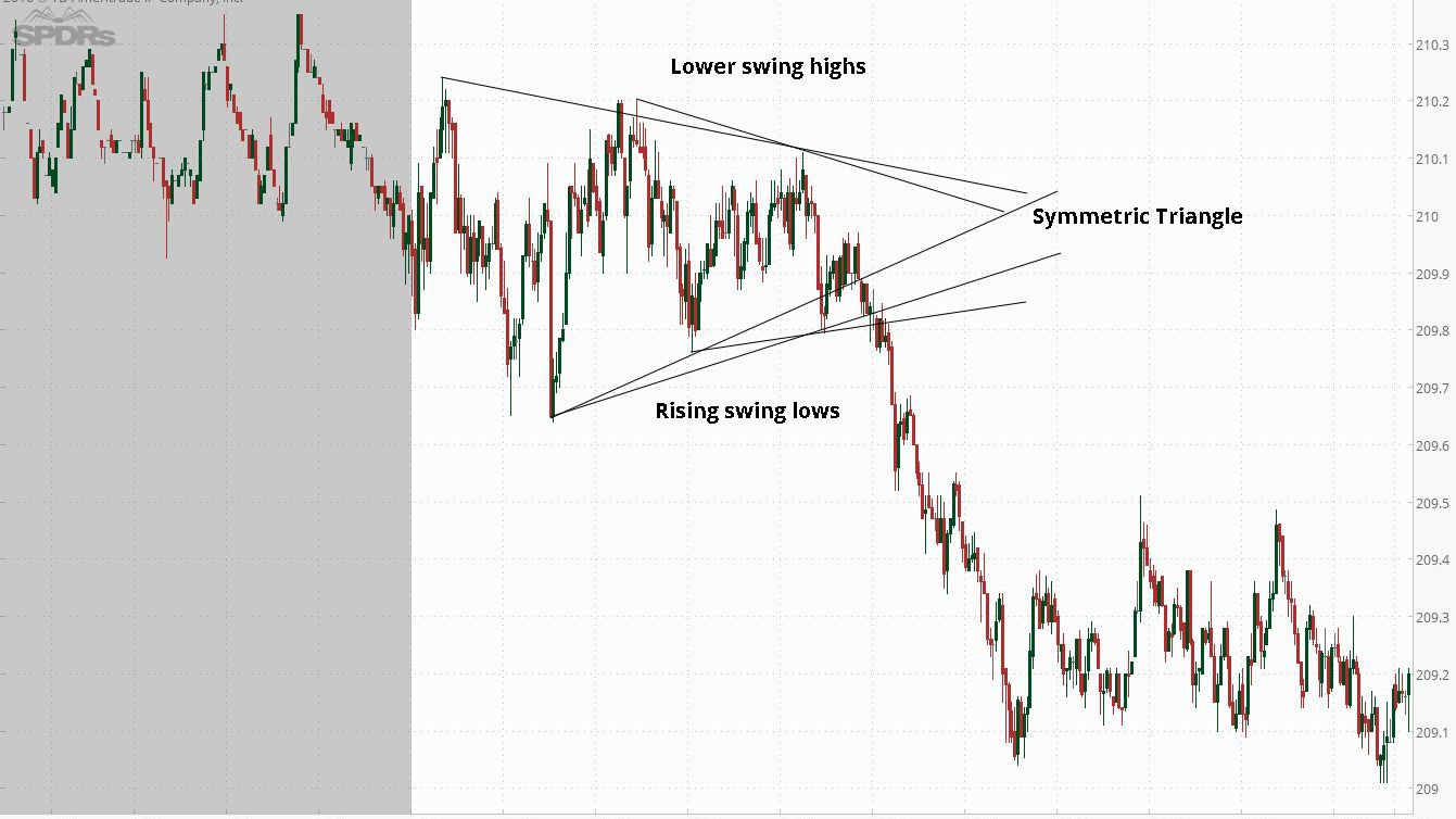 Triangle Chart Patterns and Day Trading Strategies