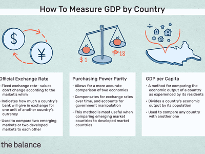 How to Measure GDP by country: official exchange rate, purchasing power parity, GDP per capita
