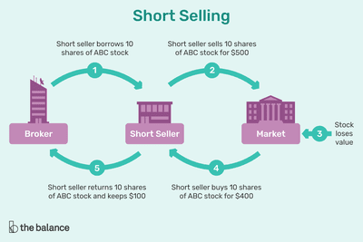 A Beginner S Guide For How To Short Stocks