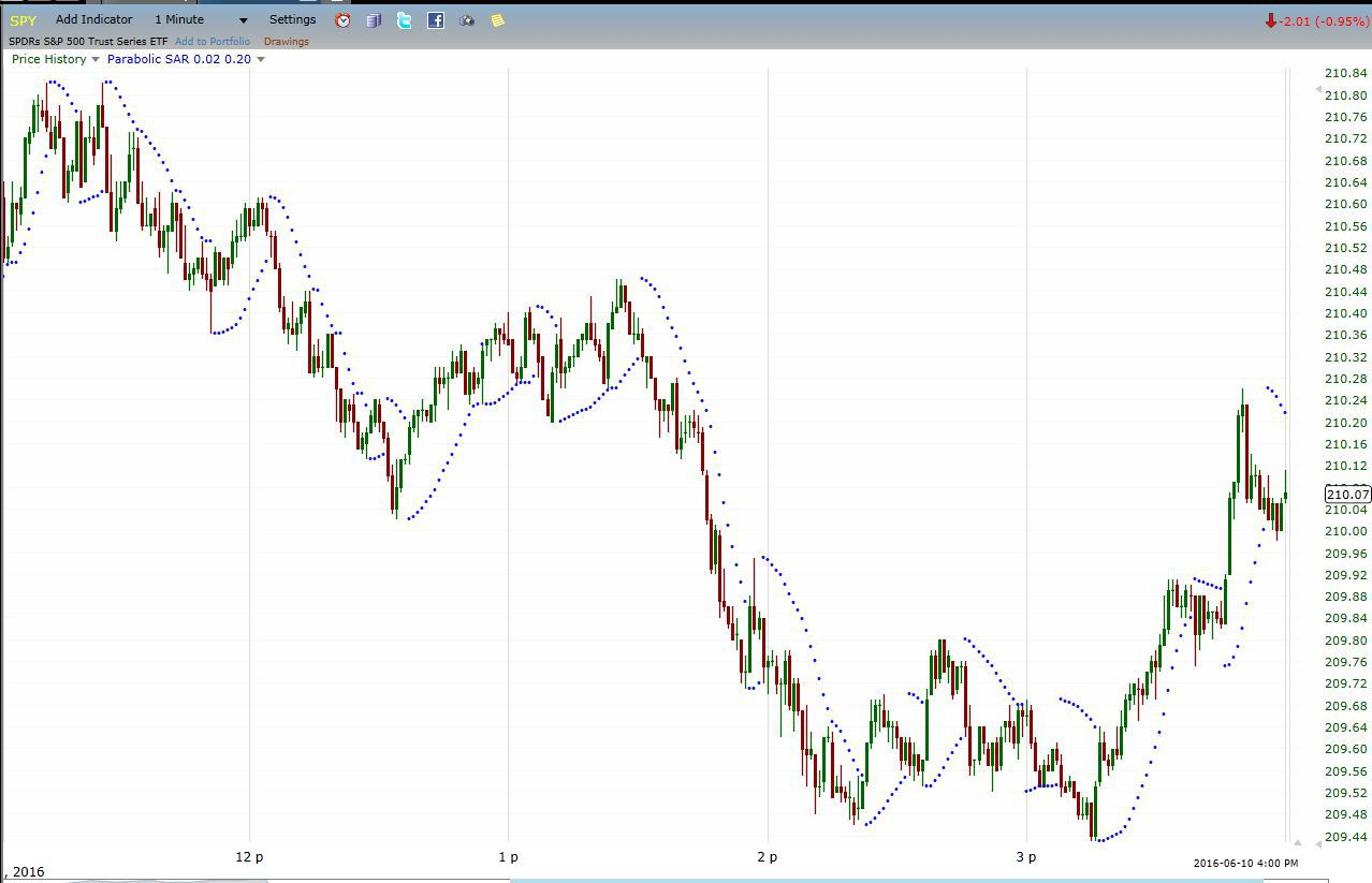 Forex Trading System ATR stop and reversal professional