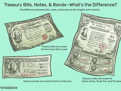 Illustration showing a treasury bill, treasury bond, and treasury note and explaining the differences