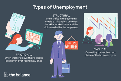 Types of unemployment 3 main types plus 6 more three main types plus six more which is the worst colourmoves