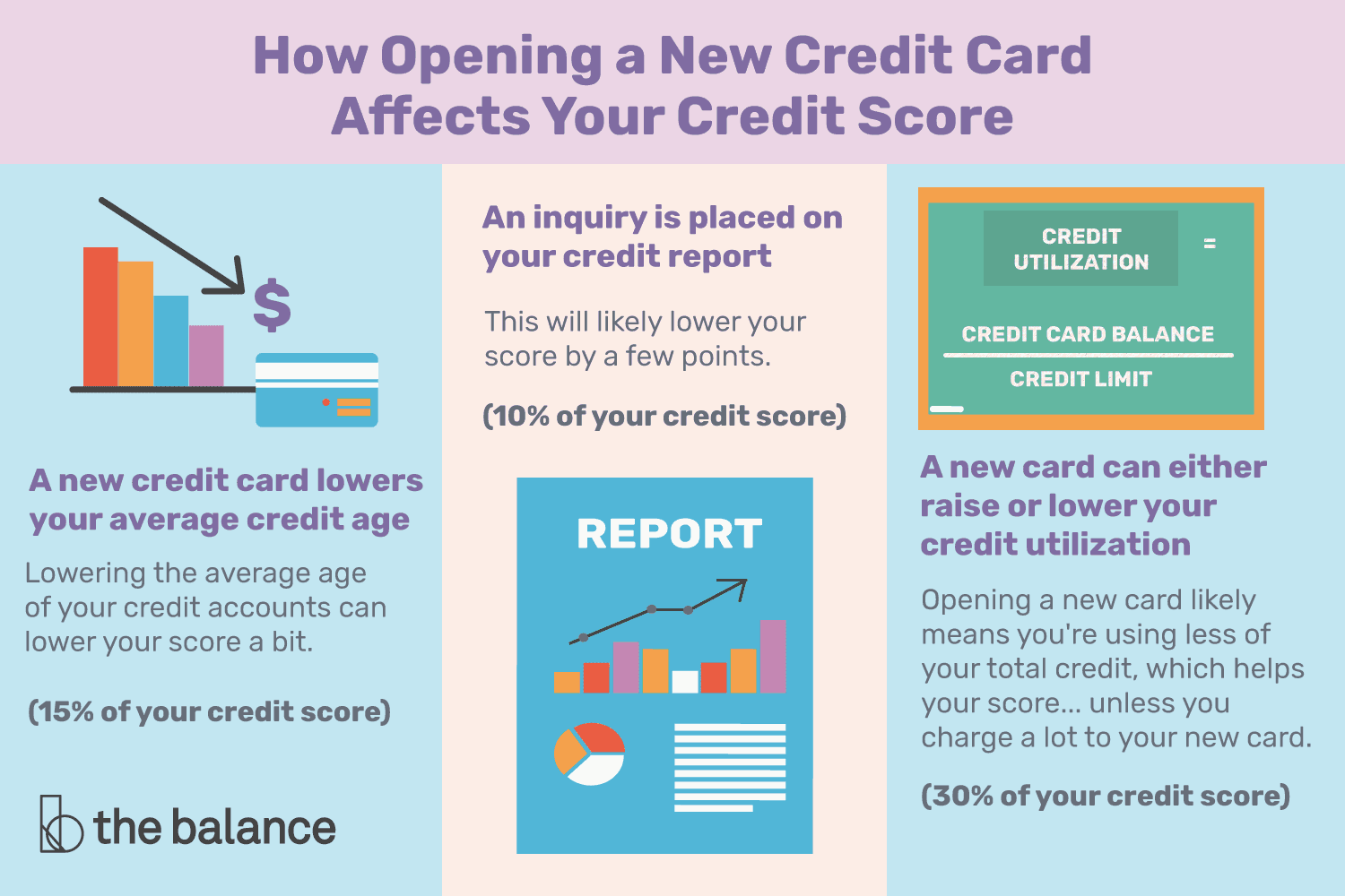 how-opening-a-new-credit-card-affects-your-credit -score-96050-final-5b60bade46e0fb0025b3bc98.png